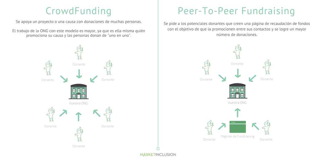 CrowdFunding Vs Peer-To-Peer Fundraising